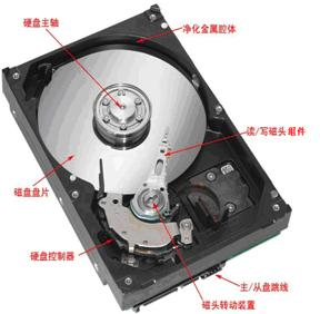 Data recovery base – 1. HDD mystery HDD structure